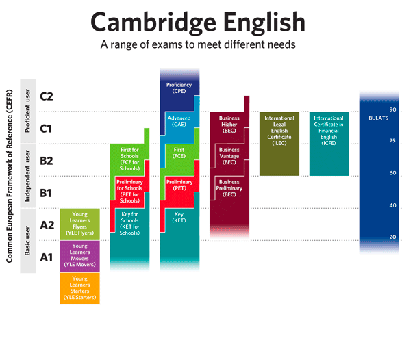 Image result for cambridge english